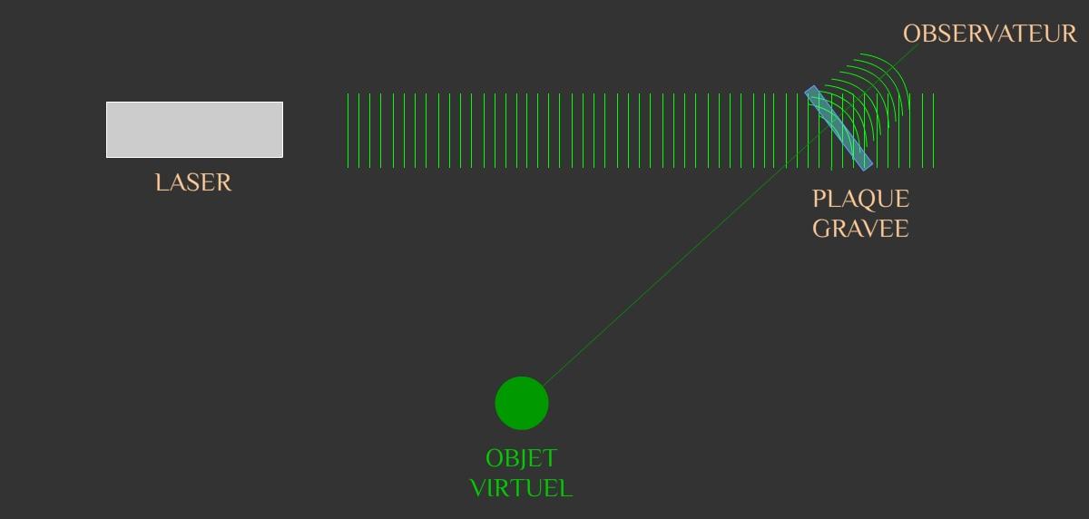 laser-restitution