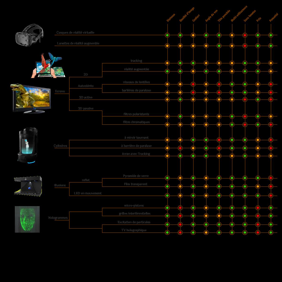 Tous les hologrammes en un schéma (10/10)